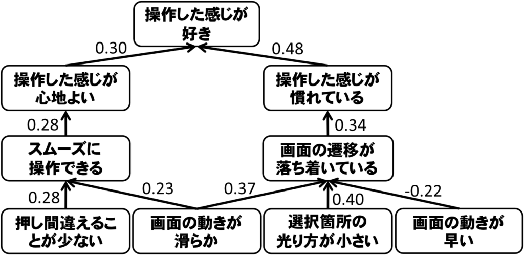 感性評価構造の一例